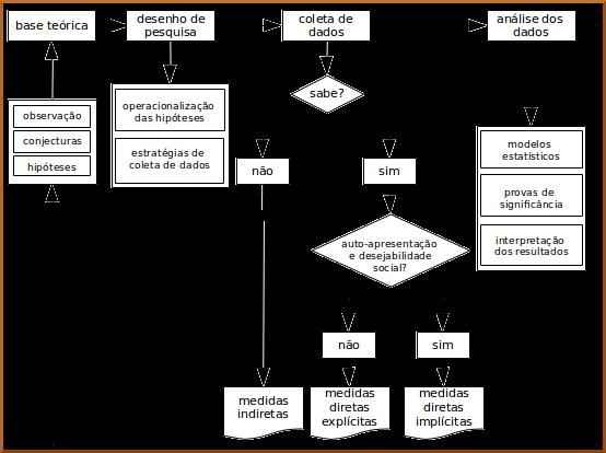 diagrama_decisao metodos 2