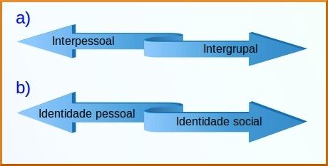 identidade social e autocategorização