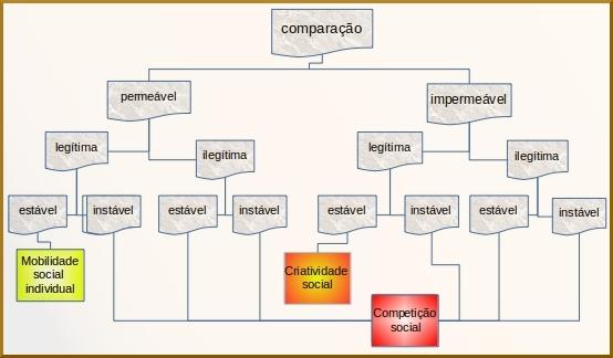 mudança na teoria da identidade social