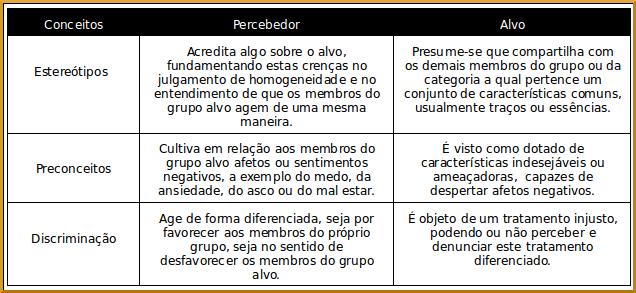 perspectivas do percebedor e do alvo