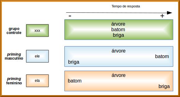 priming semântico numa tarefa de decisão lexical