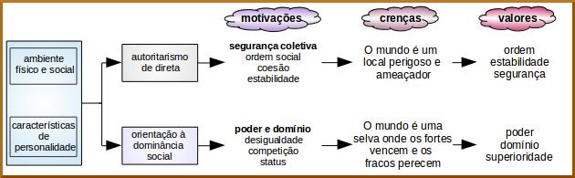 processo dual motivacional