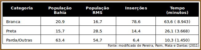 representatividade população na mídia salvador Bahia