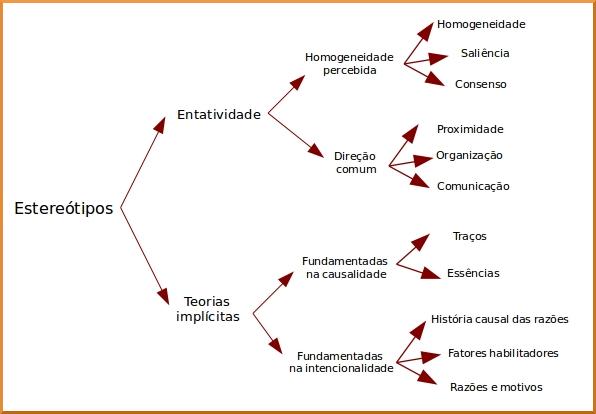 modelo geral dos estereótipos