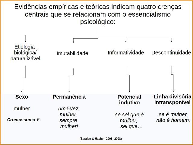 quatro_crenças_essenc