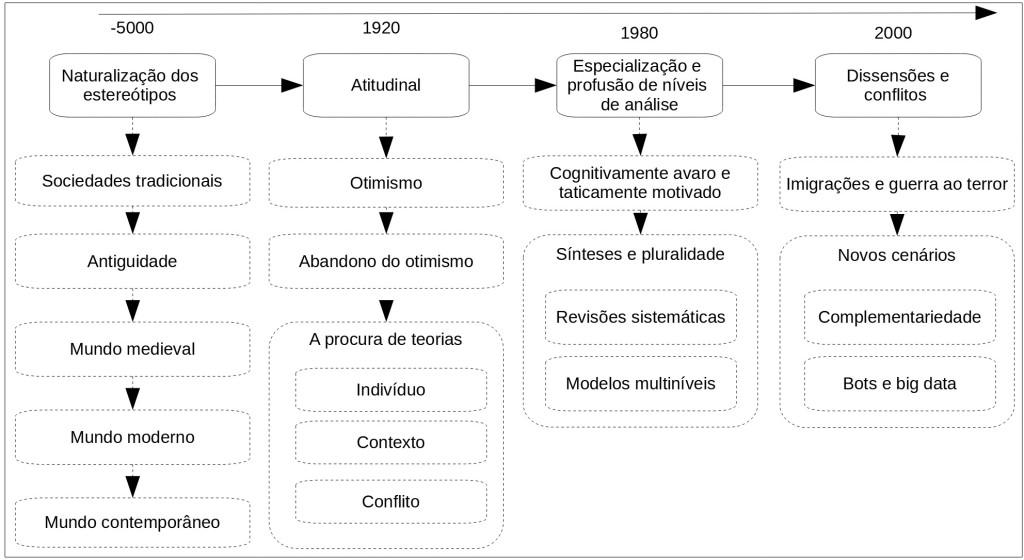 história dos estereótipos e preconceitos